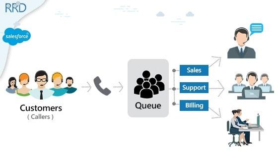 salesforce case response time
